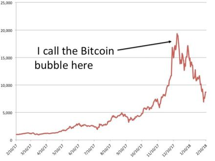 bitcoinbubbleforbes